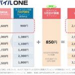 「OCN モバイル ONE」 月額850円で国内通話かけ放題サービスを提供